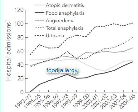Australia food allergy