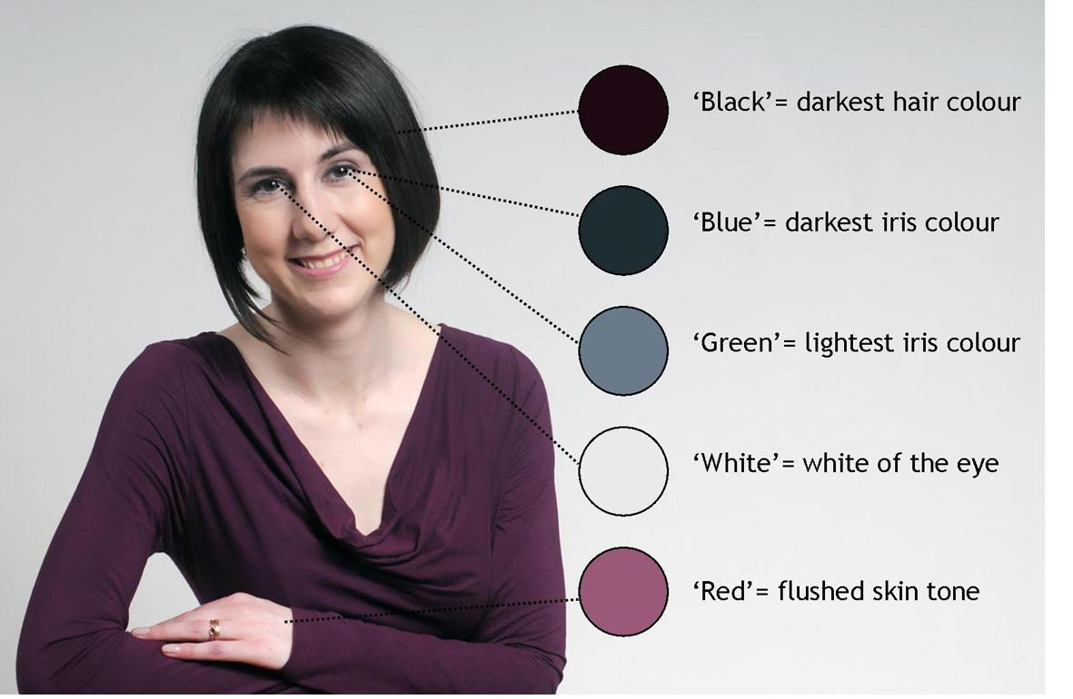 Choosing colours that suit you