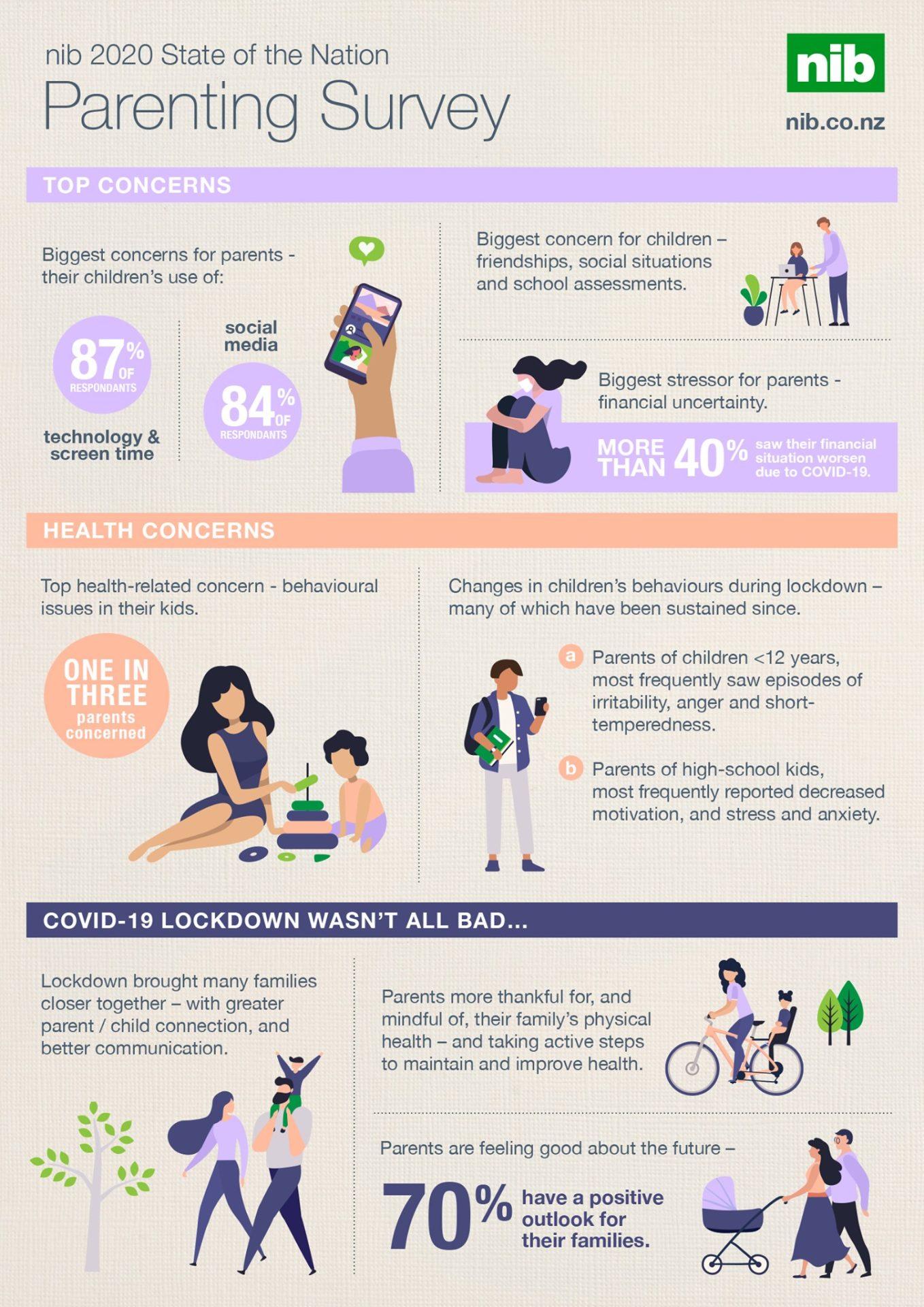 nib 2020 Parenting Survey infographic